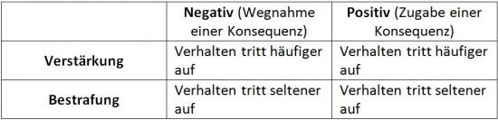 Tabelle operantes Konditionieren