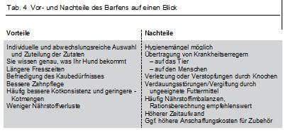 buch-hunde-barfen-alles-ueber-rohfuetterung-von-julia-fritz-vorteile-nachteile-barfen